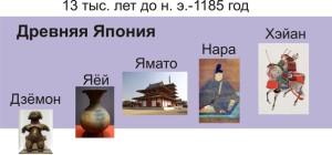 Периоды истории Японии